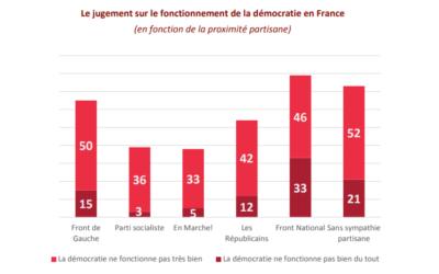2017 – 83% des Français favorables auRIC