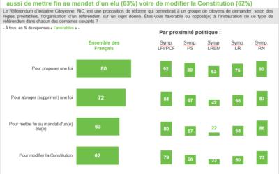 2019 – 80% des Français favorables au RIC pour proposer uneloi