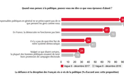 2018 – 85% des Français trouvent que les politiques ne se préoccupent pas de ce qu'ils pensent